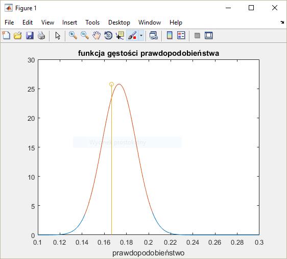 wykres f. gestosci pr.