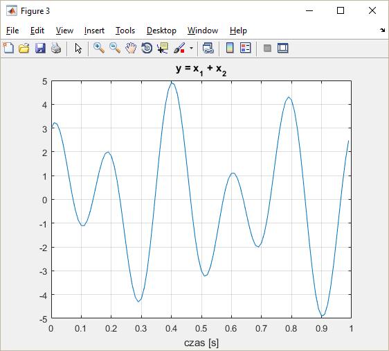 suma sygnałów x1 i x2