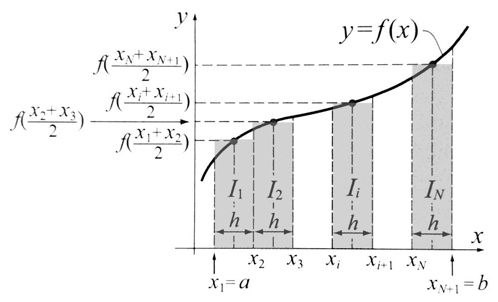 MATLAB całkowanie numeryczne