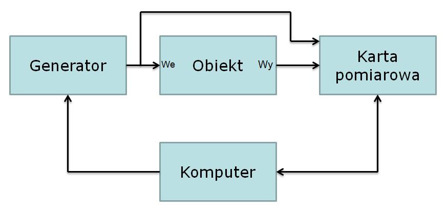 MATLAB programowanie sprzętu